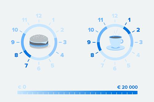 sales optimisation during rush hour